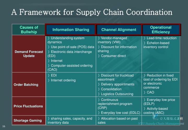 A Framework for Supply Chain Coordination