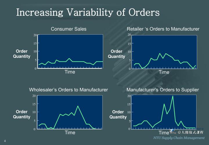 Increasing Variability of Orders