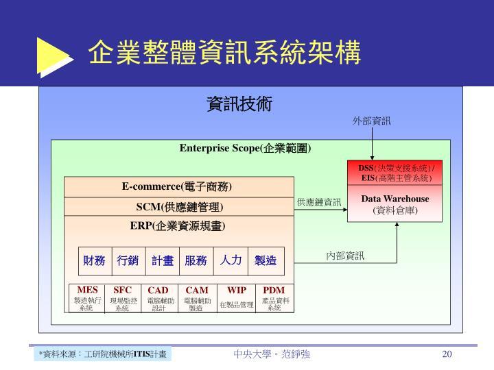 企業整體資訊系統架構