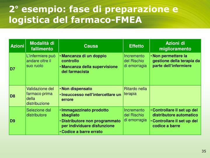 2° esempio: fase di preparazione e logistica del farmaco-FMEA