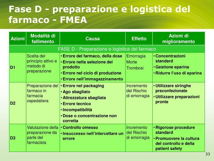 Fase D - preparazione e logistica del farmaco - FMEA