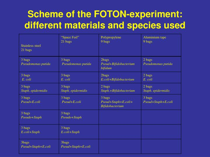 Scheme of the FOTON-experiment: different materials and species used