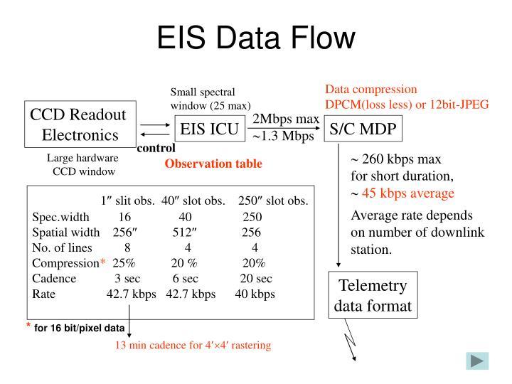 EIS Data Flow
