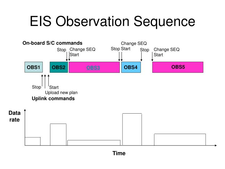 EIS Observation Sequence