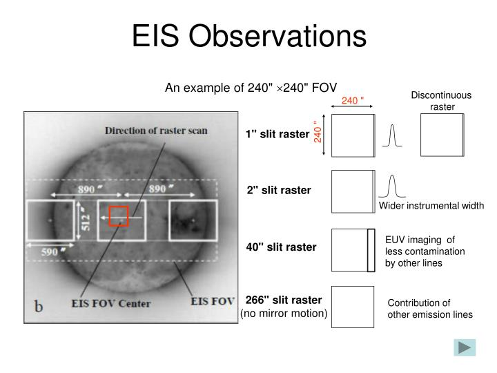 EIS Observations
