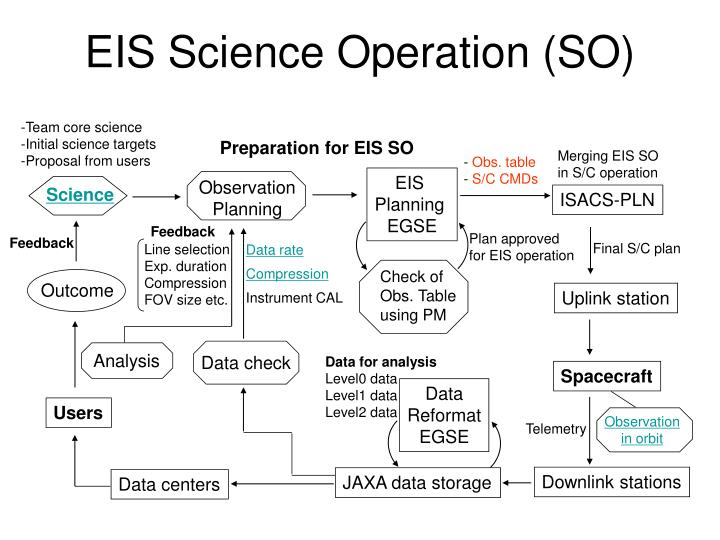 EIS Science Operation (SO)