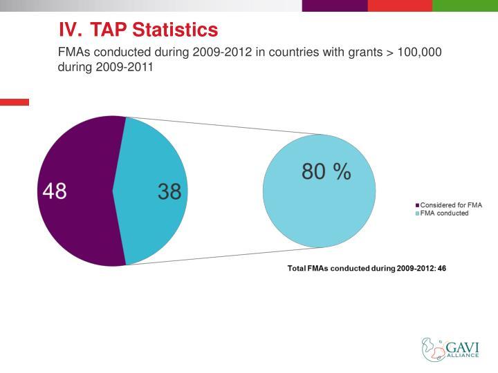 TAP Statistics