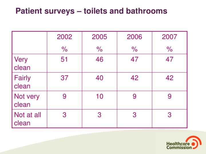 Patient surveys – toilets and bathrooms