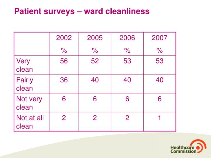 Patient surveys – ward cleanliness