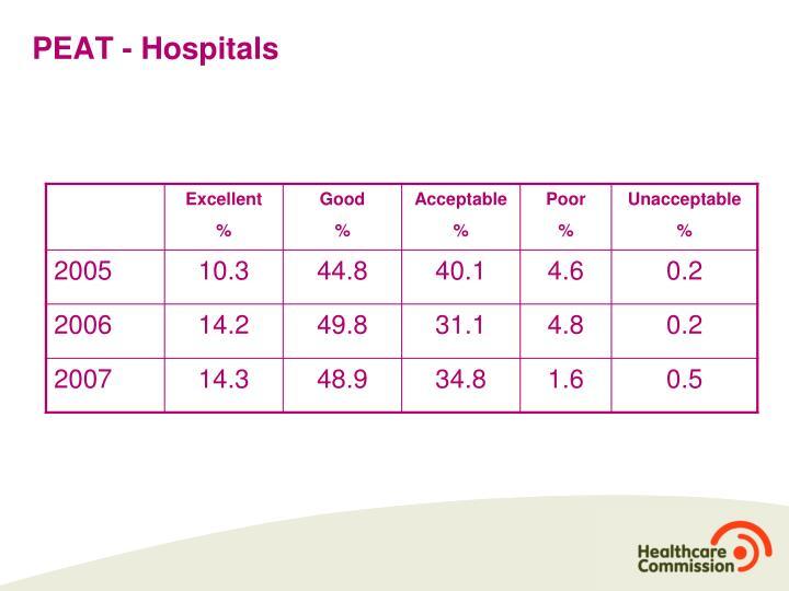 PEAT - Hospitals
