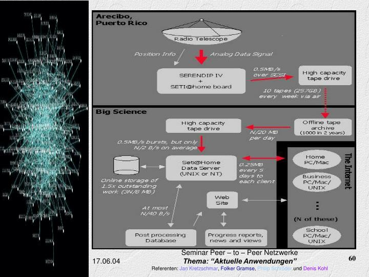 Seminar Peer – to – Peer Netzwerke