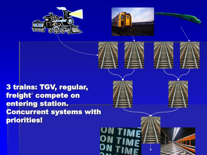 3 trains tgv regular freight compete on entering station concurrent systems with priorities