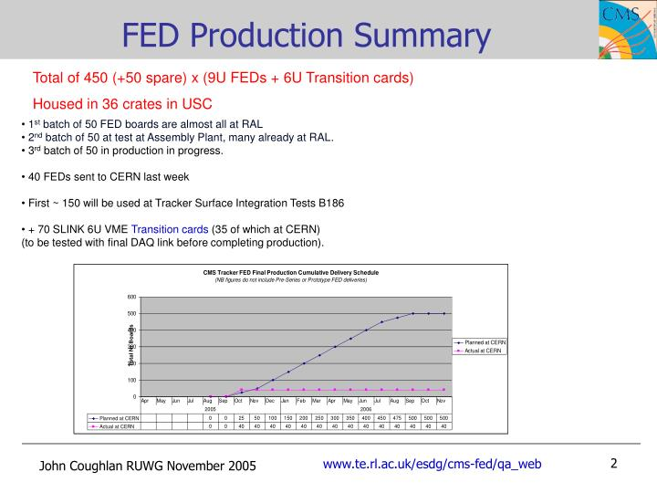 Fed production summary