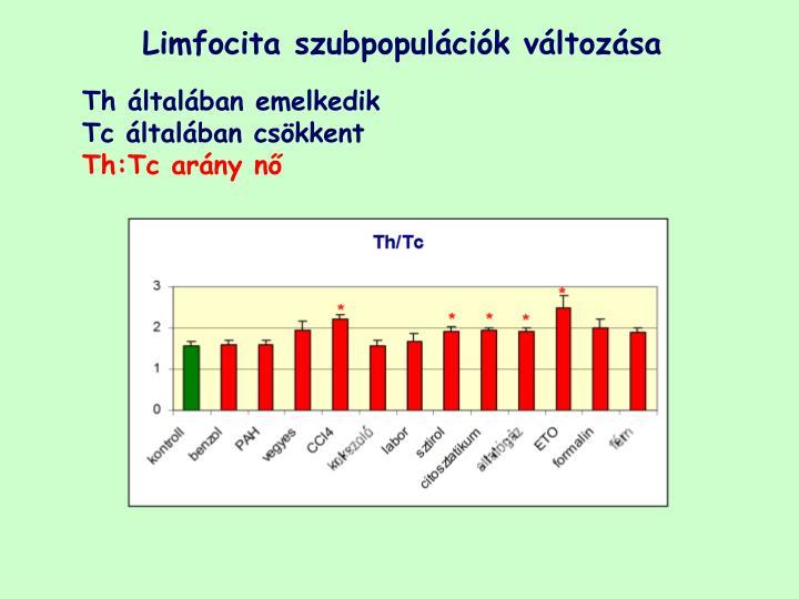 Limfocita szubpopulációk változása