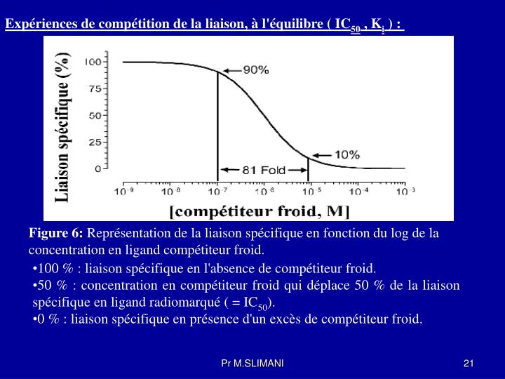 Expériences de compétition de la liaison, à l'équilibre ( IC
