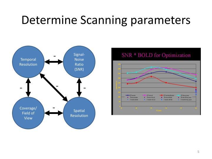 Determine Scanning parameters