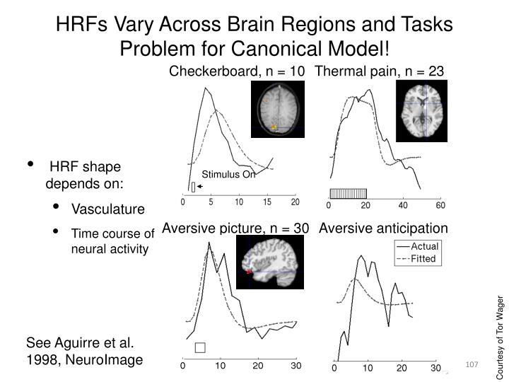 HRFs Vary Across Brain Regions and Tasks