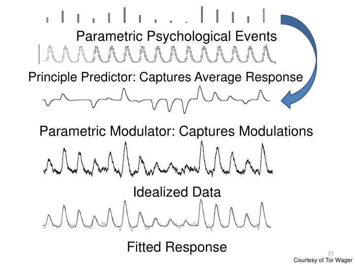 Parametric Psychological Events