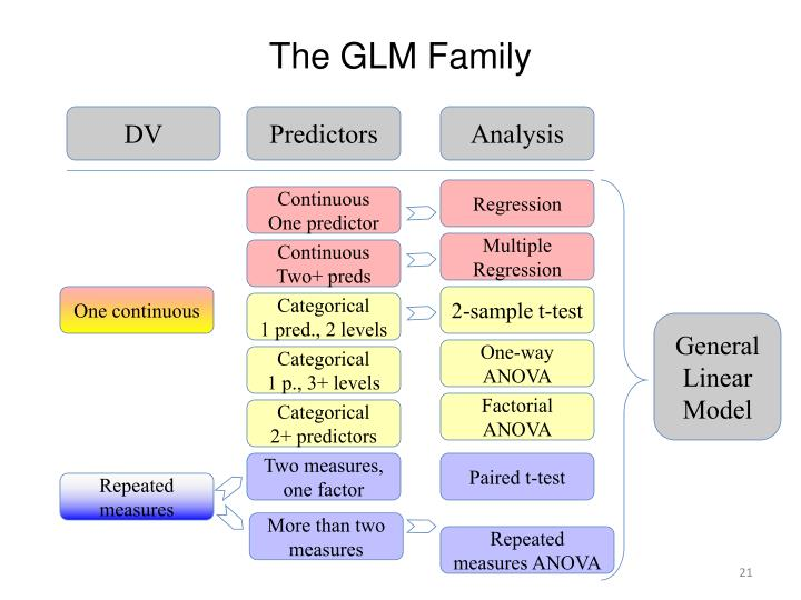 The GLM Family