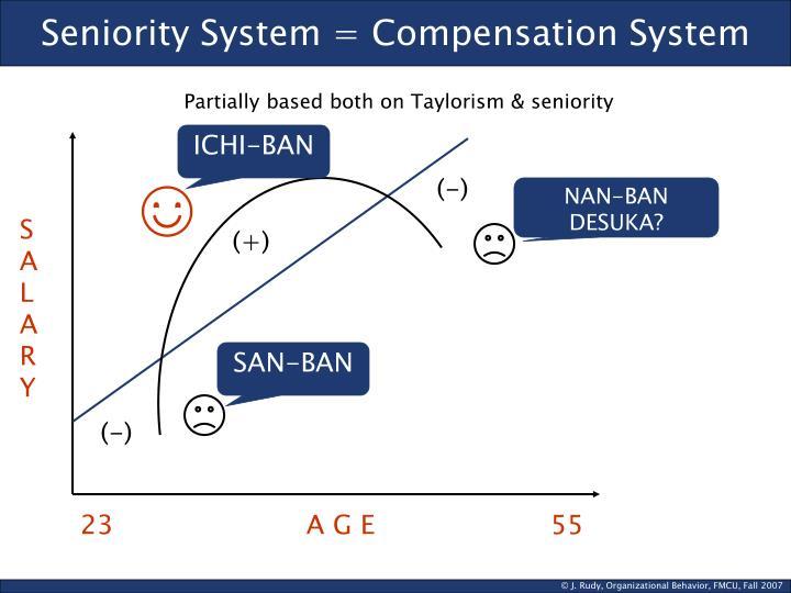Seniority System = Compensation System