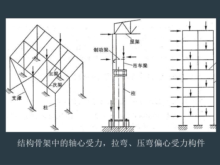 结构骨架中的轴心受力,拉弯、压弯偏心受力构件