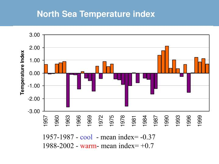 North Sea Temperature index