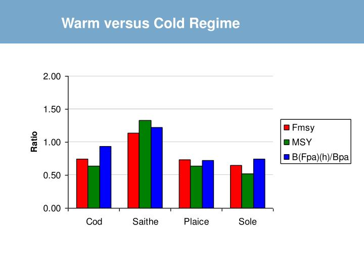 Warm versus Cold Regime
