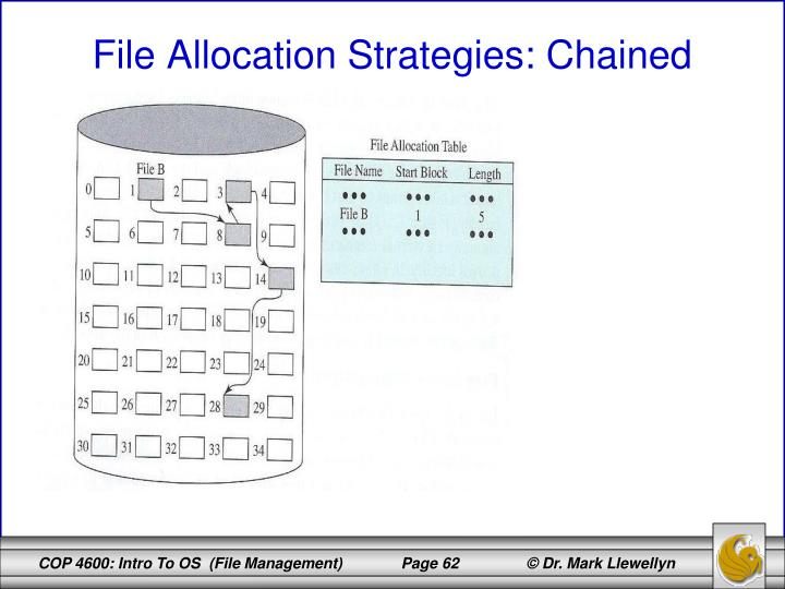 File Allocation Strategies: Chained