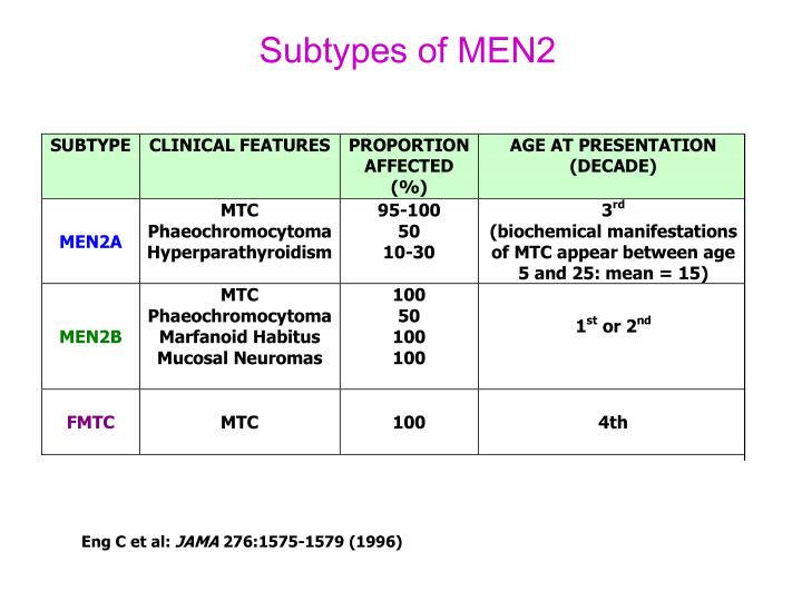 Subtypes of MEN2