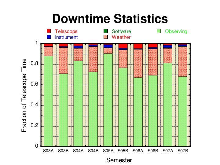 Downtime Statistics