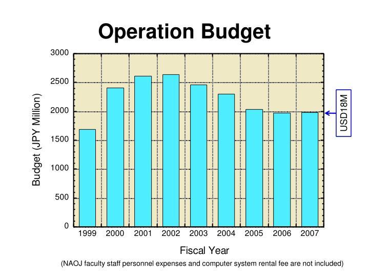 Operation Budget