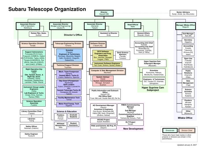 Subaru Telescope Organization