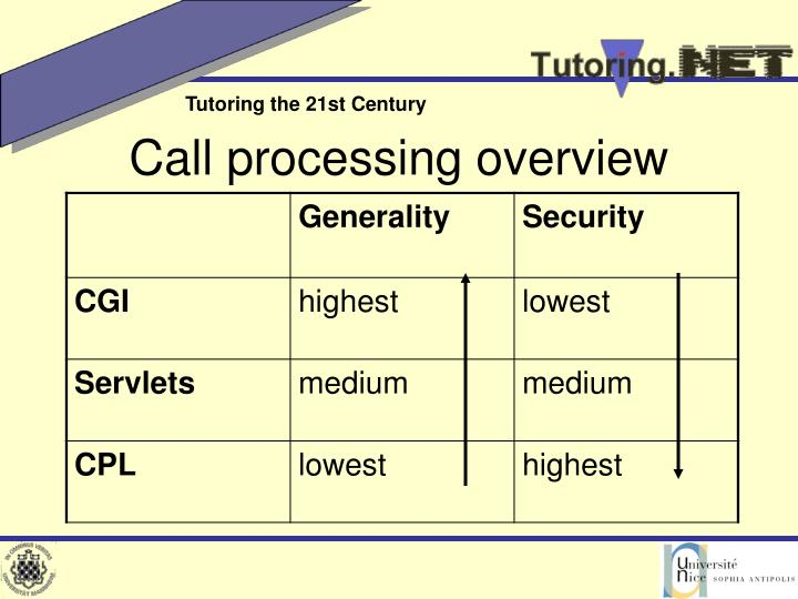 Call processing overview