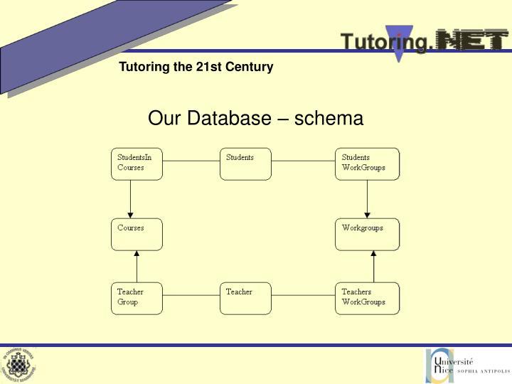 Our Database – schema