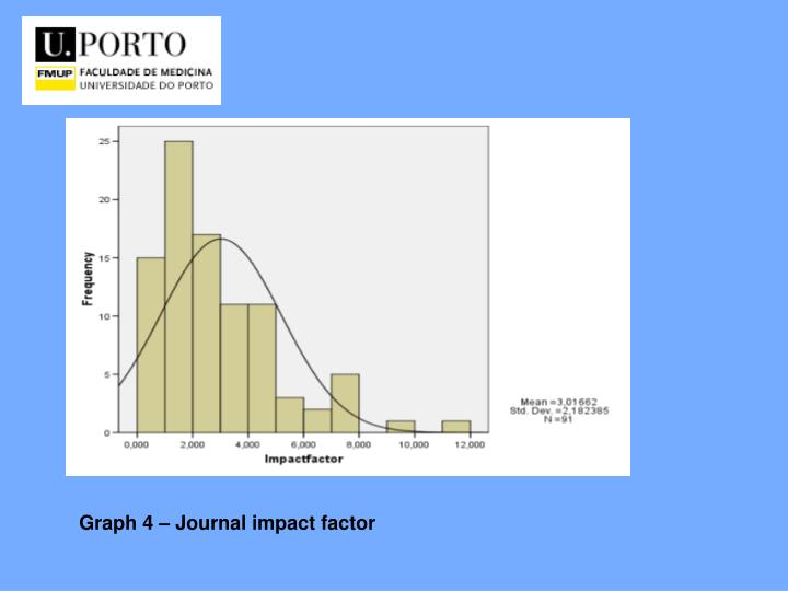 Graph 4 – Journal impact factor