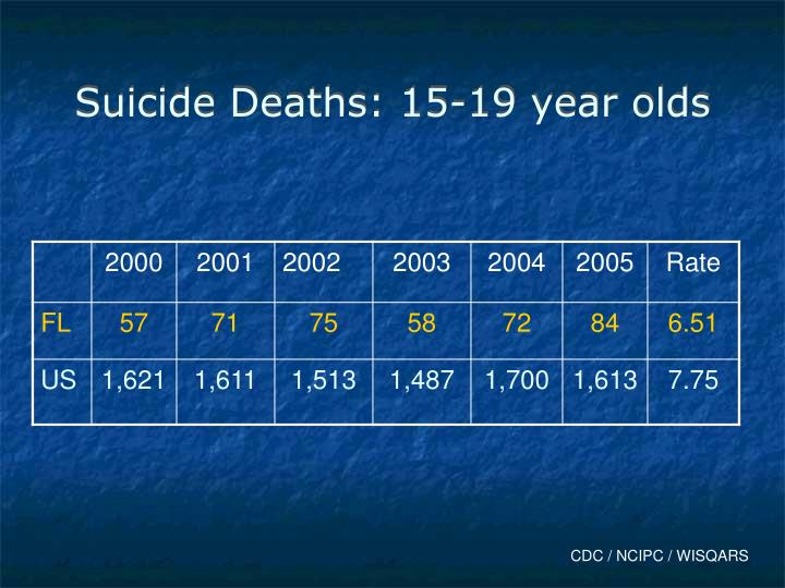 Suicide Deaths: 15-19 year olds