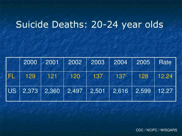 Suicide Deaths: 20-24 year olds