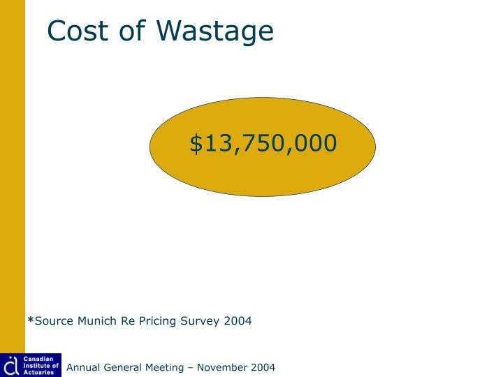Cost of Wastage