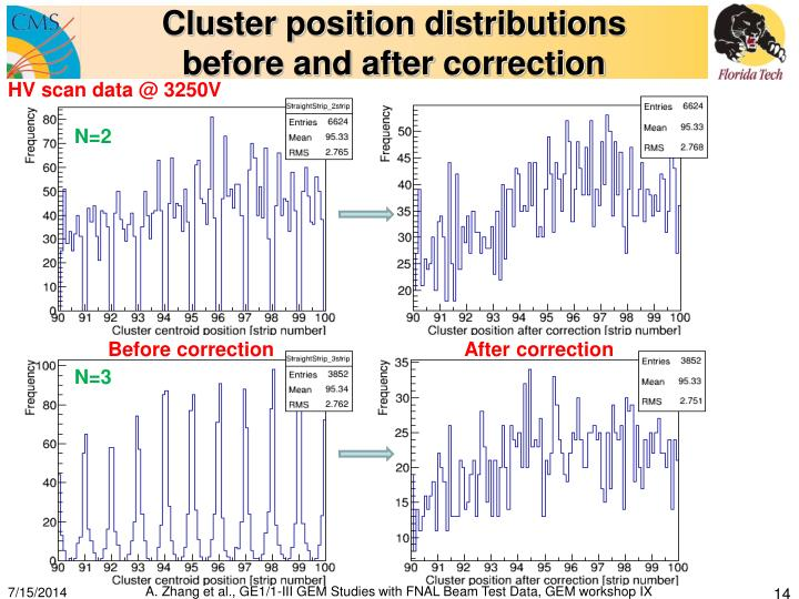 Cluster position distributions
