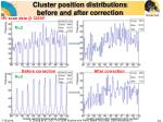 cluster position distributions before and after correction