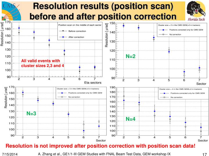 Resolution results (position scan)