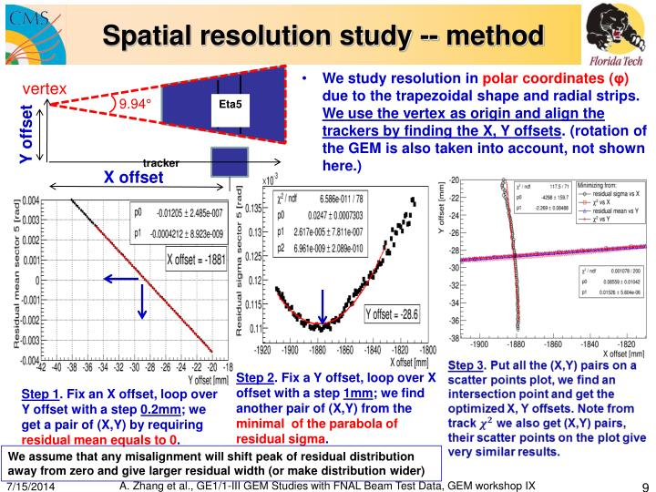 Spatial resolution study -- method