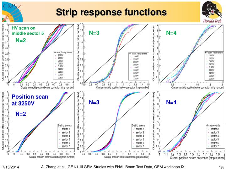 Strip response functions