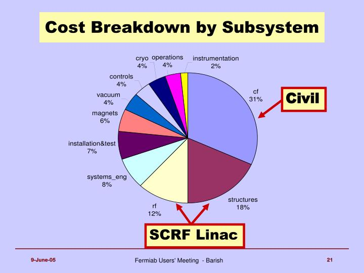 Cost Breakdown by Subsystem