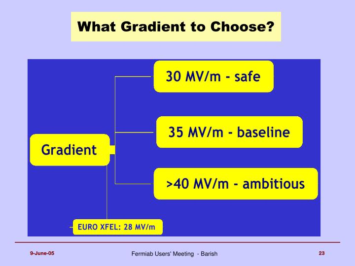 What Gradient to Choose?