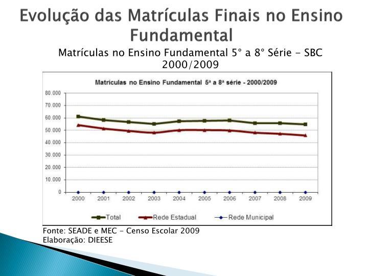 Evolução das Matrículas Finais no Ensino Fundamental