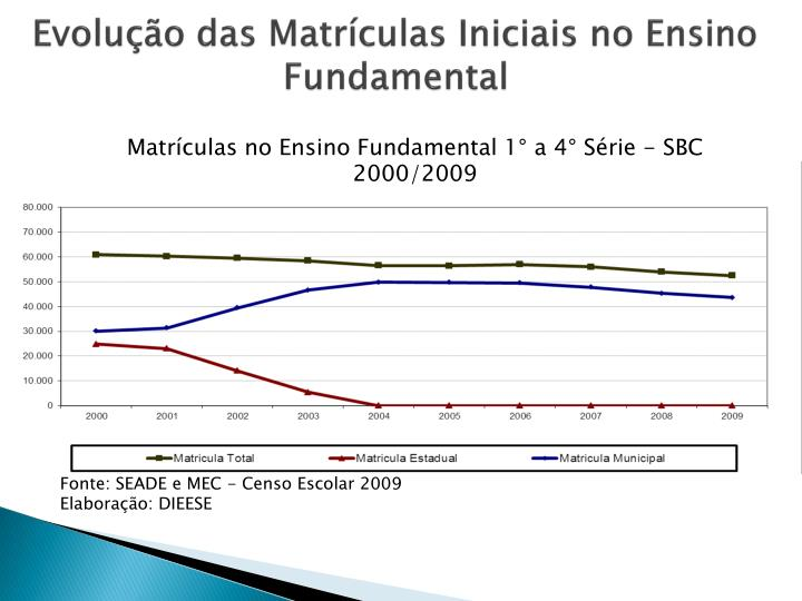 Evolução das Matrículas Iniciais no Ensino Fundamental