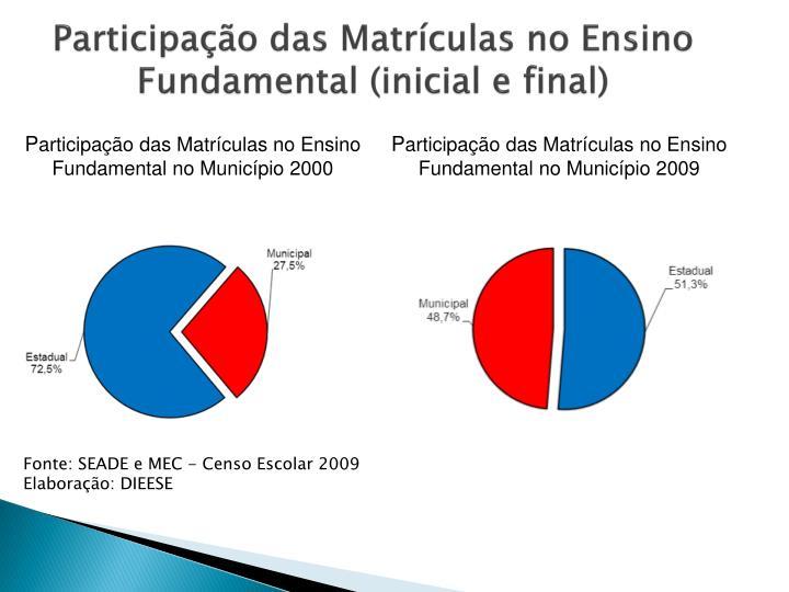 Participação das Matrículas no Ensino Fundamental (inicial e final)