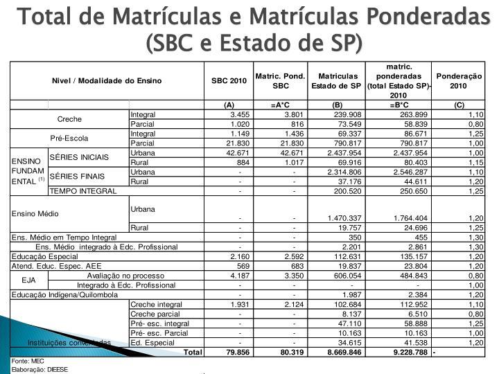 Total de Matrículas e Matrículas Ponderadas (SBC e Estado de SP)