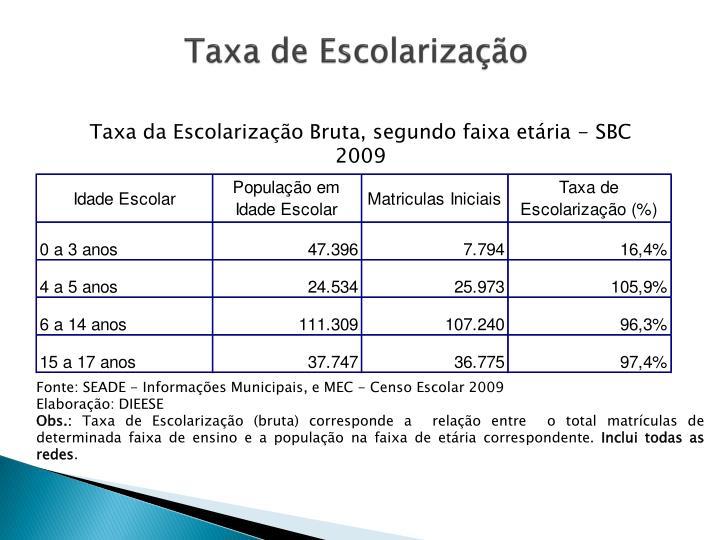 Taxa de Escolarização